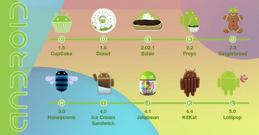 Latest Versions Of Android Are Explained